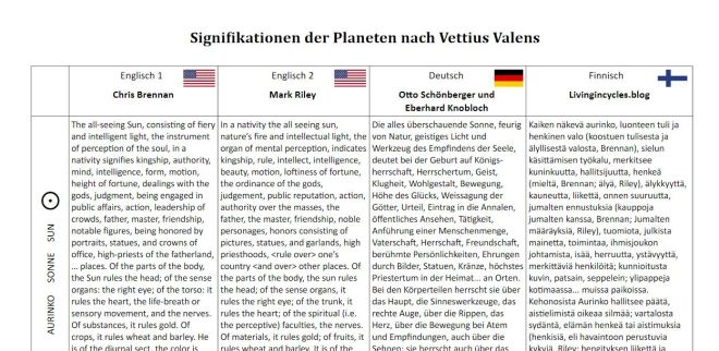 Bild Tabelle Planeten Übersetzungen