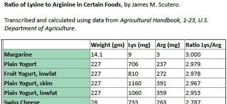 Lysiinin ja arginiinin suhde eri elintarvikkeissa