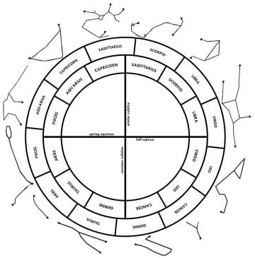 Tähdistöt (ulkokehä), sideerinen eläinrata (keskikehä) ja trooppinen eläinrata (sisäkehä) suhteessa toisiinsa. Kuvan lähde: Chris Brennanin artikkeli 'The Tropical, Sidereal and Constellational Zodiacs'.