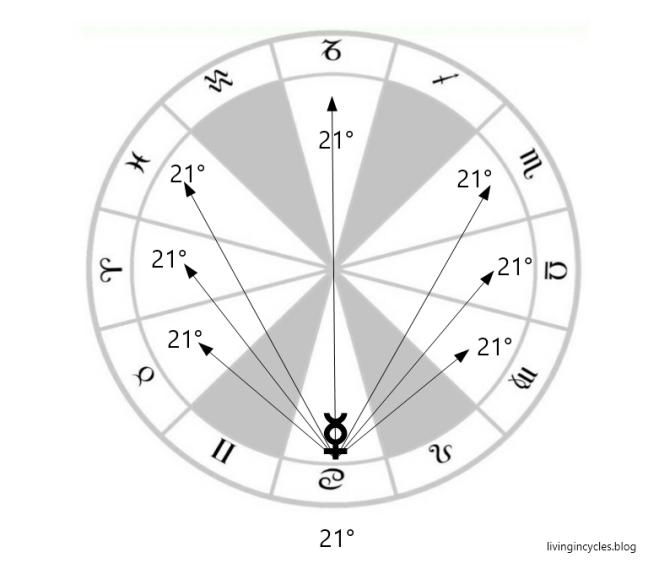 Merkur sieben Strahlen