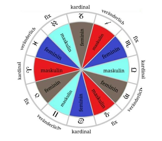 Elemente, Modalitäten und Polarität im Tierkreis