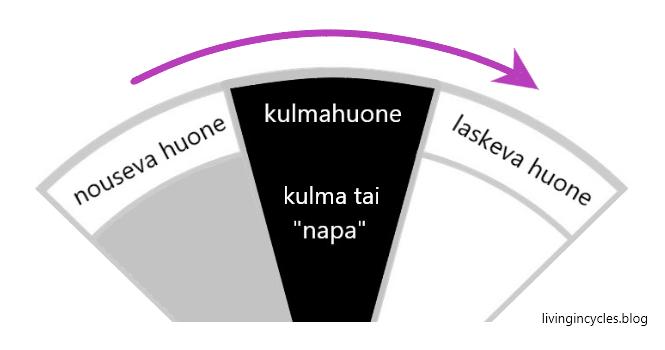 Astrologisen kartan kulmahuoneet jakulmakolmikot