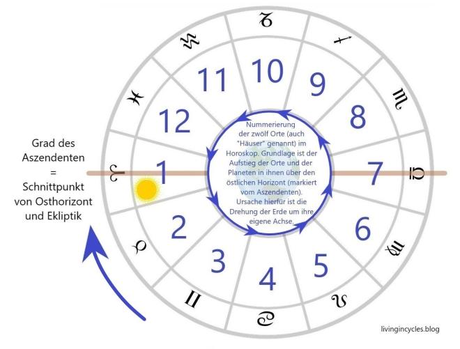 nummerierung-der-12-orte-drehung-erde-um-eigene-achse-1.jpg