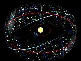 Grafik Verlauf und Projektion Sonne durch Ekliptik
