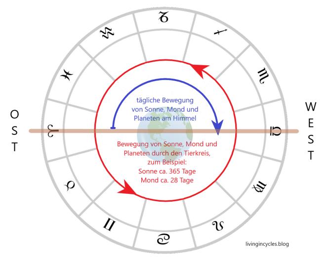 Grafik Bewegungsrichtungen im Horoskop