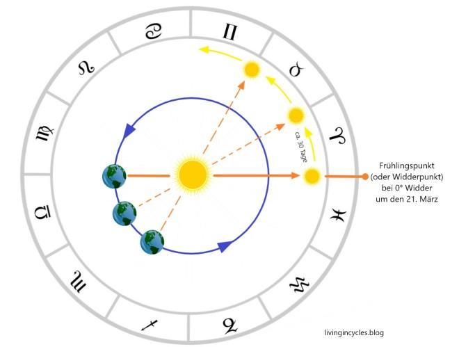 zodiak ohne innenkreis