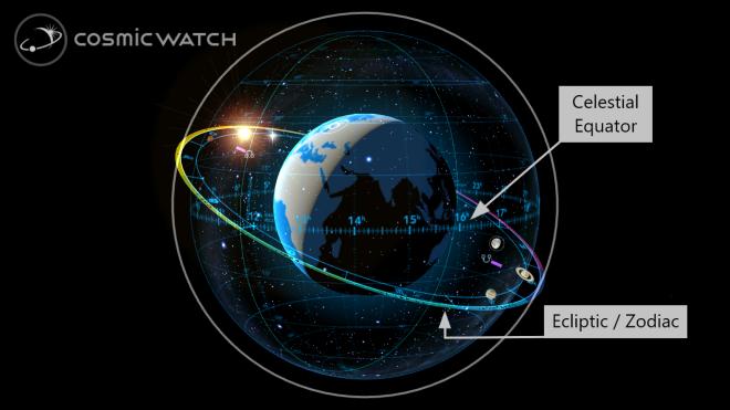 Celestial Equator and Ecliptic a.k.a. Zodiac