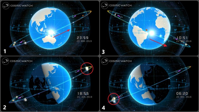 Graphic: Equinoxes and Solstices at a Glance