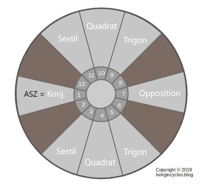 Grafik: Hauptaspekte