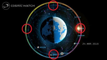 Graphic: Zodiac Tropics 24.3.2019