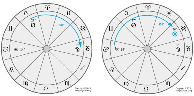 Grafik: Berechnung Glückspunkt Tagformel