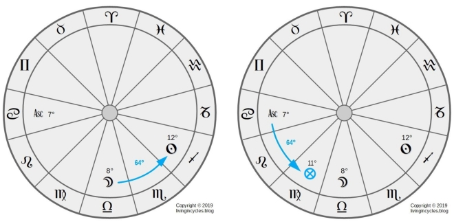 Grafik: Berechnung Glückspunkt Nachtformel