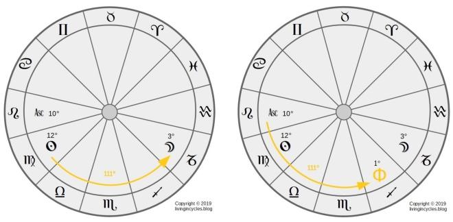 Grafik: Berechnung Geistespunkt Nachtformel