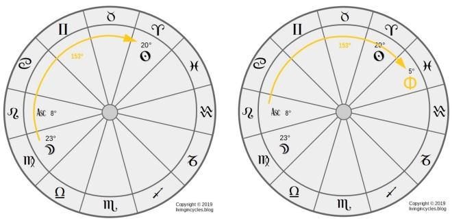 Grafik: Berechnung Geistespunkt Tagformel