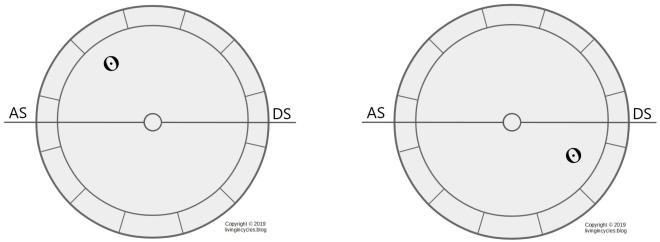 Grafik: Unterscheidung Tag- und Nachthoroskop