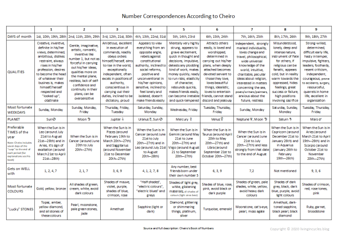 Table of Number Correspondences According to Cheiro