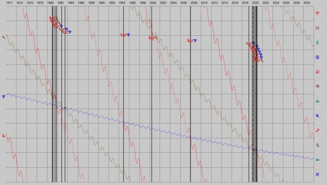 Grafiikka: jupiter-saturnus-pluto-konjunktiot-1980-ja-2020