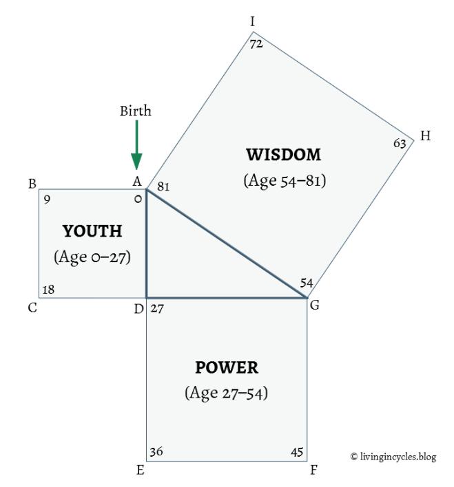 Divine Triangle