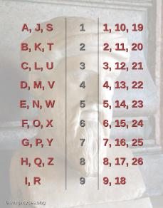 Table Pythagoras unreduced